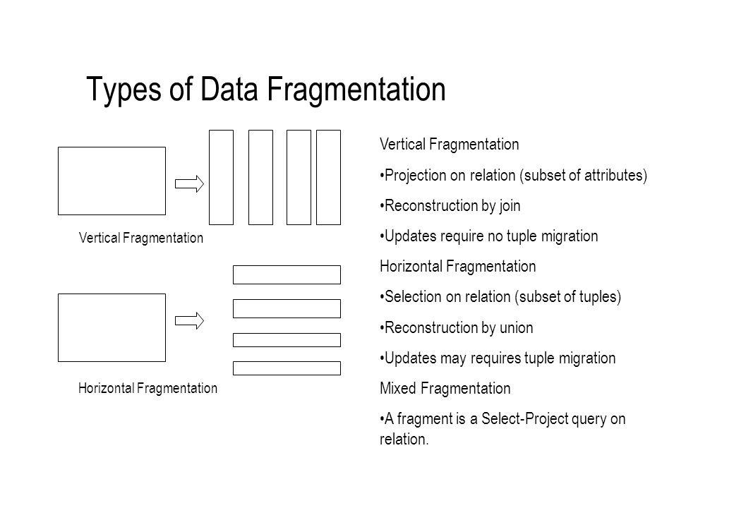 Types of Data Fragmentation