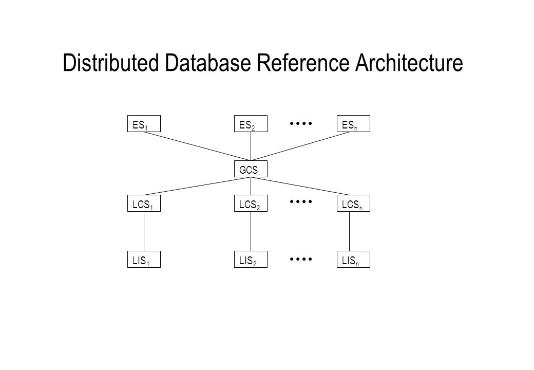 Distributed Database Reference Architecture