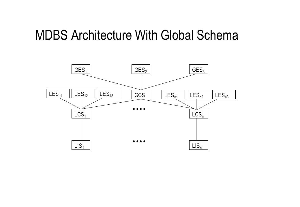 MDBS Architecture With Global Schema