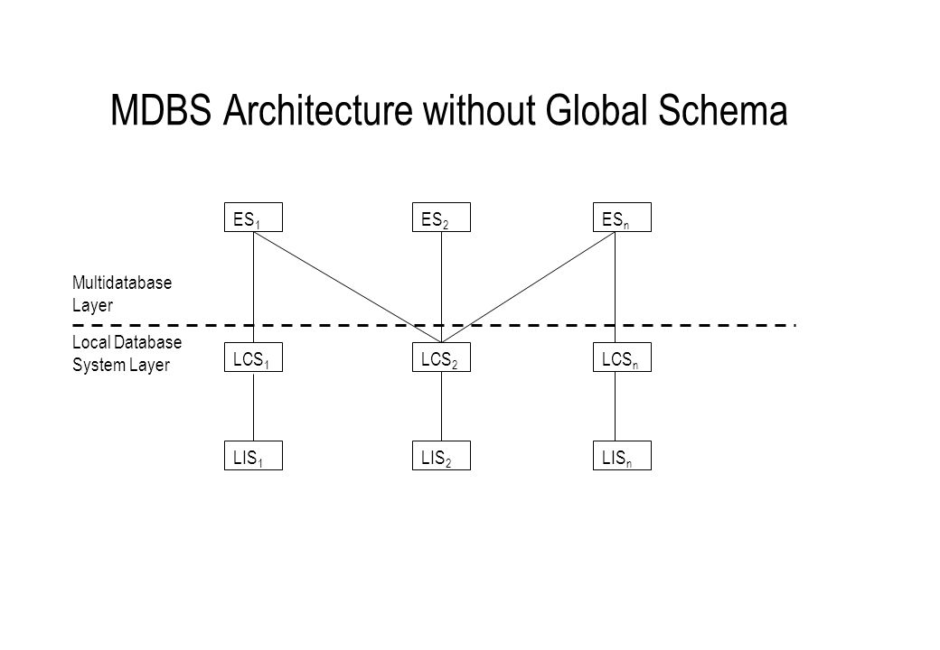 MDBS Architecture without Global Schema