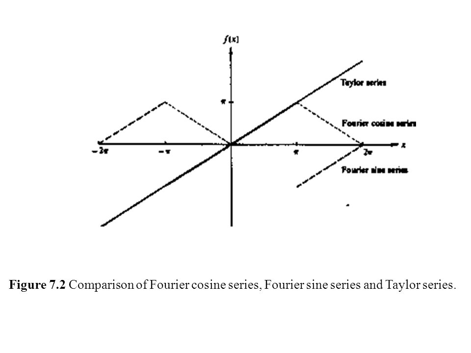 Figure 7.2 Comparison of Fourier cosine series, Fourier sine series and Taylor series.