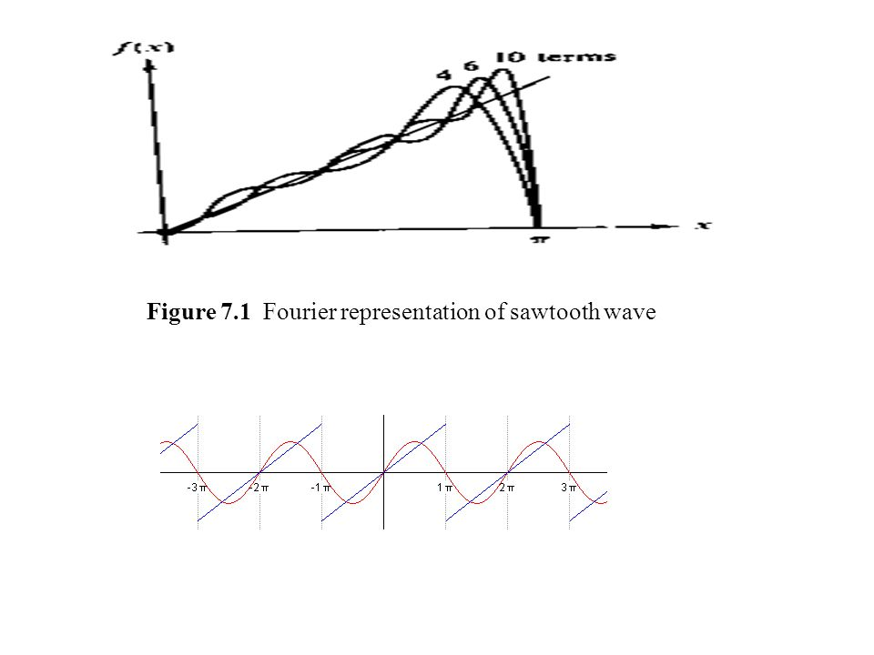 Figure 7.1 Fourier representation of sawtooth wave