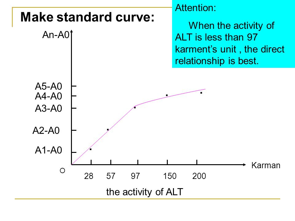 Make standard curve: . Attention: