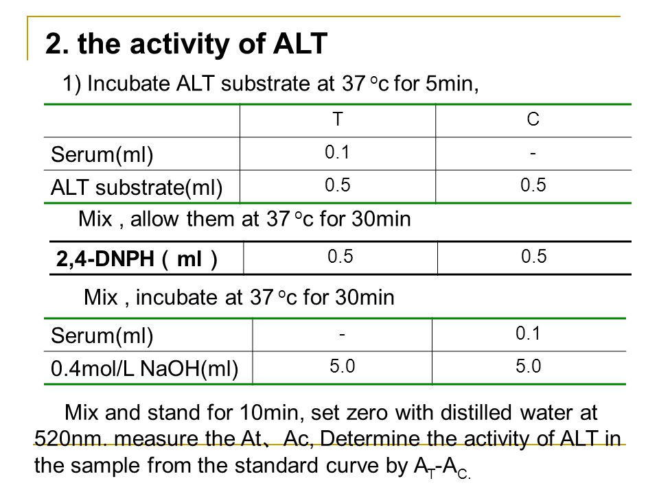 2. the activity of ALT Serum(ml)