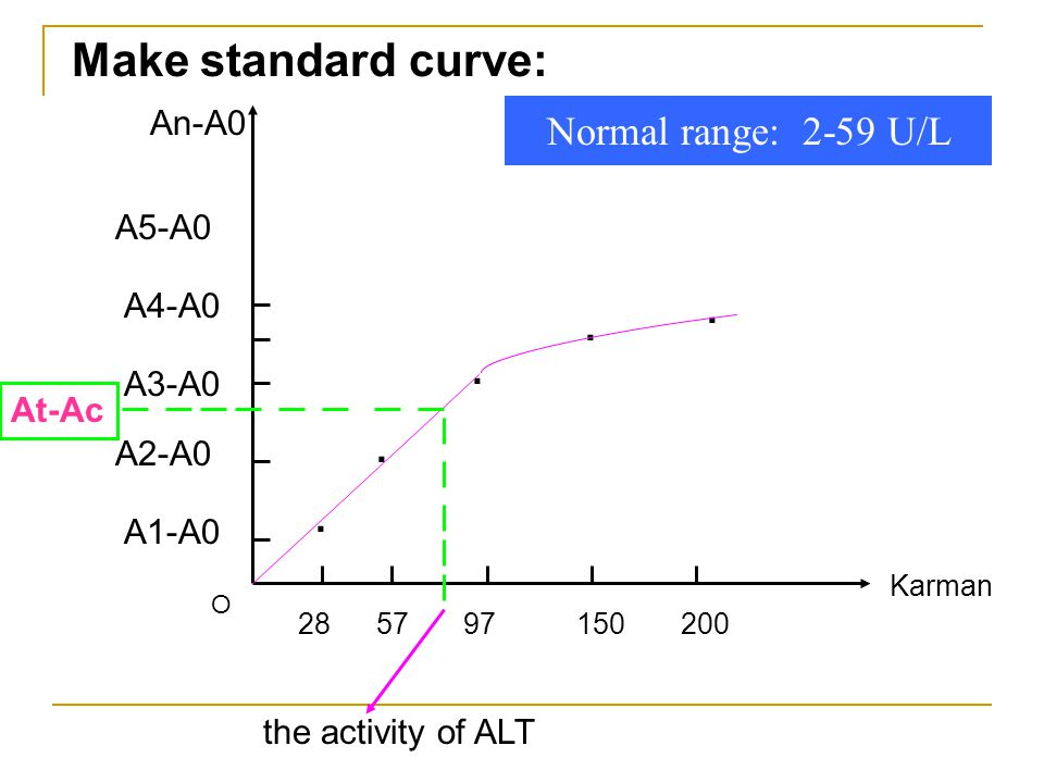 Make standard curve: Normal range: 2-59 U/L . . An-A0 A5-A0 A4-A0