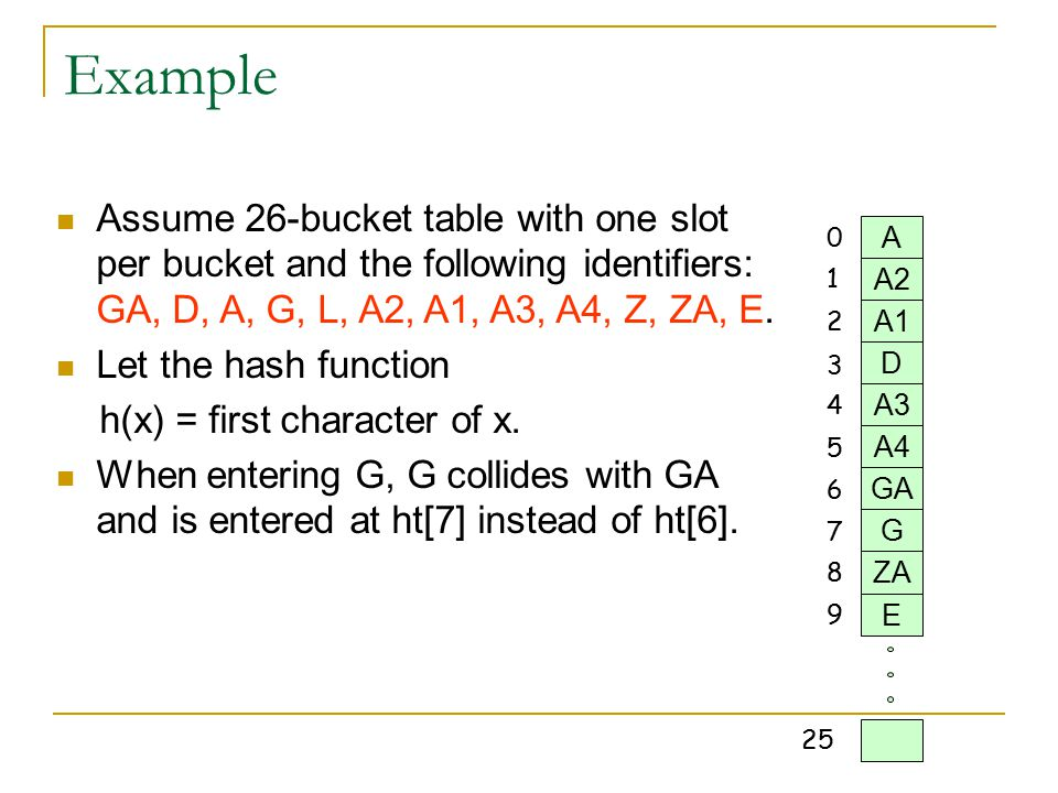 Example Assume 26-bucket table with one slot per bucket and the following identifiers: GA, D, A, G, L, A2, A1, A3, A4, Z, ZA, E.
