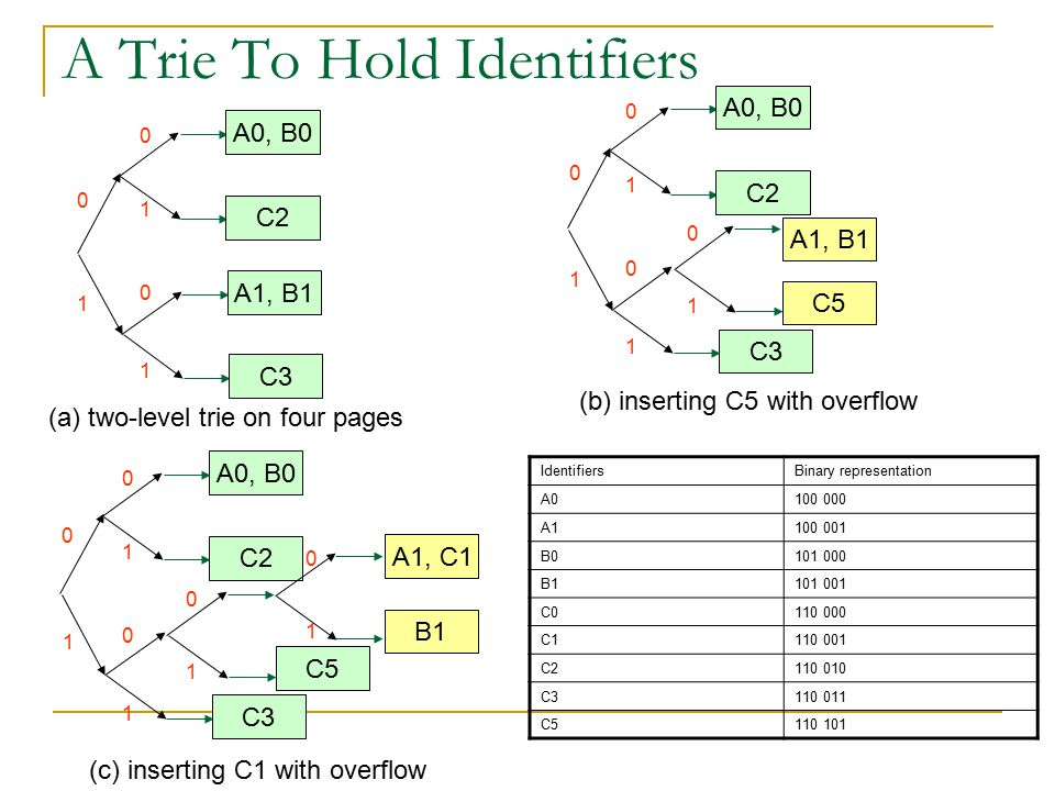 A Trie To Hold Identifiers