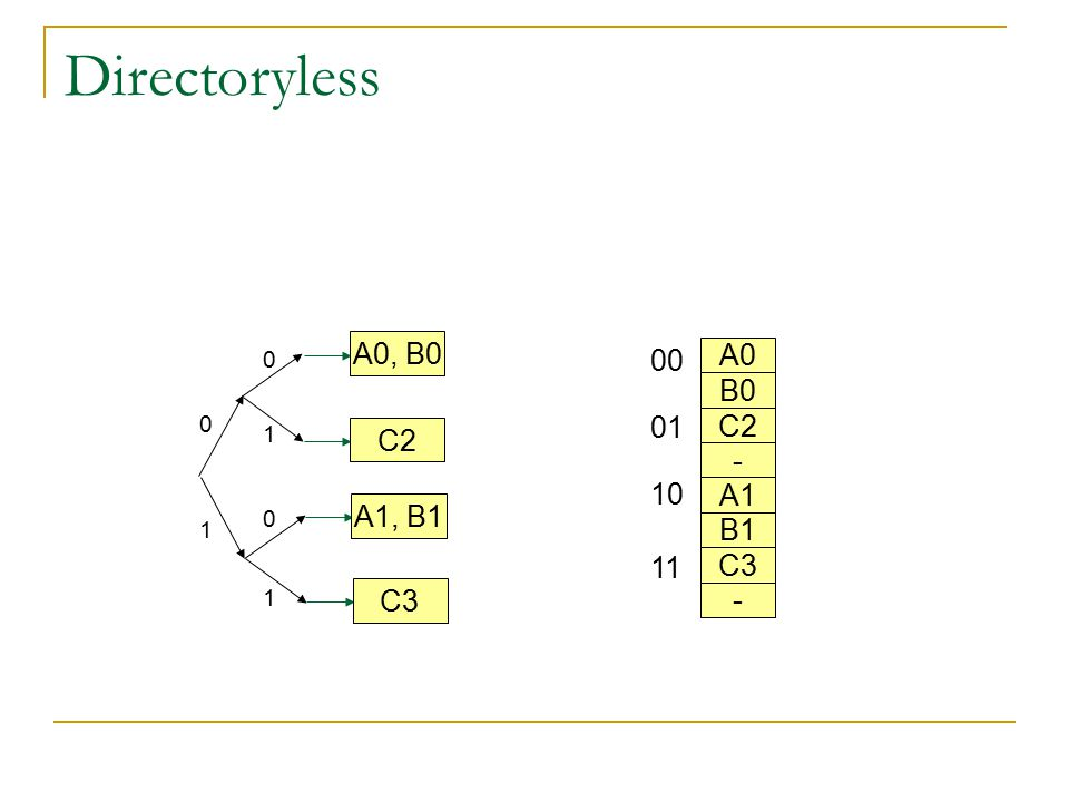 Directoryless A0, B0 00 A0 B0 01 C2 C2 - 10 A1 A1, B1 B1 11 C3 C3 - 1
