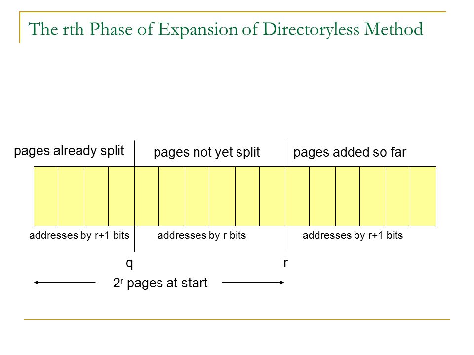 The rth Phase of Expansion of Directoryless Method