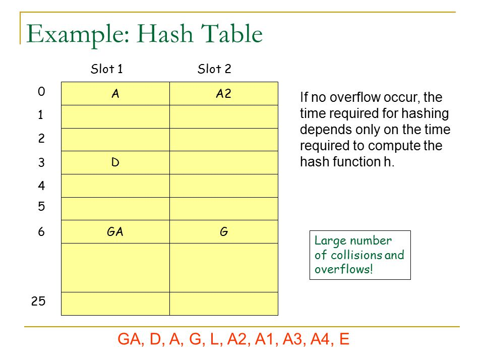Example: Hash Table GA, D, A, G, L, A2, A1, A3, A4, E