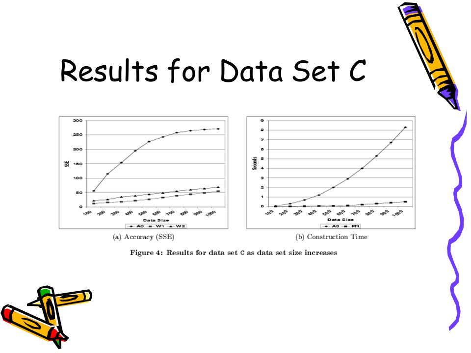 Results for Data Set C