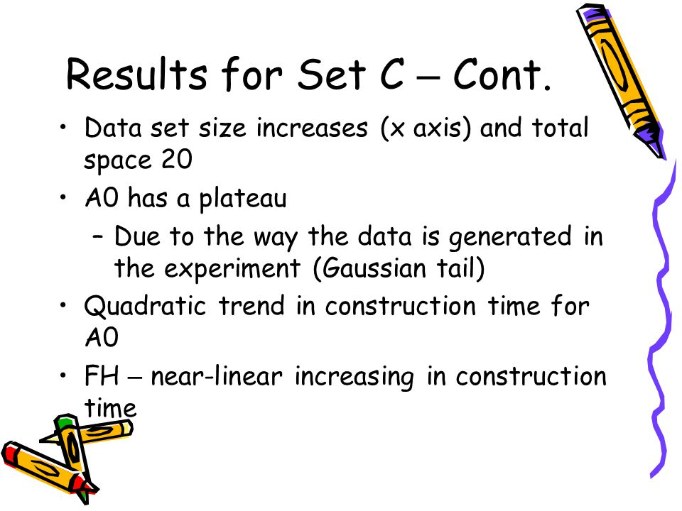 Results for Set C – Cont. Data set size increases (x axis) and total space 20. A0 has a plateau.