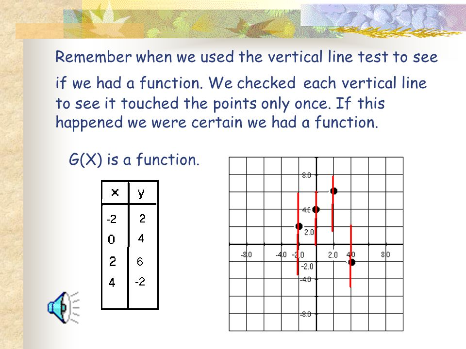 Remember when we used the vertical line test to see if we had a function.