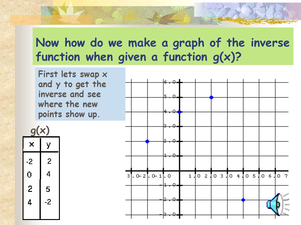Now how do we make a graph of the inverse function when given a function g(x)