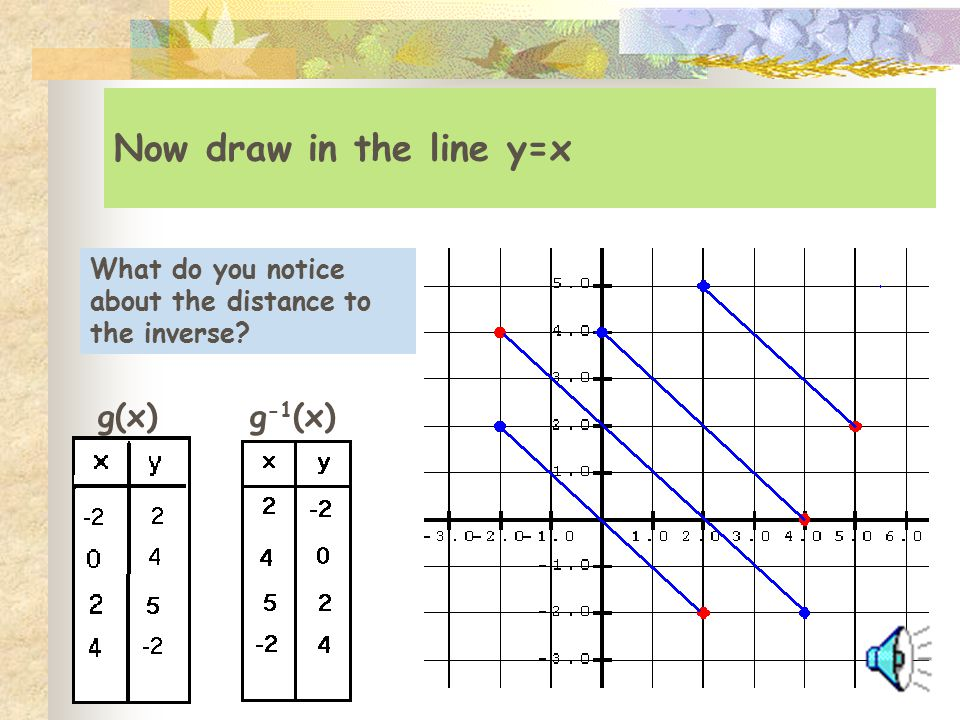 Now draw in the line y=x g(x) g-1(x)