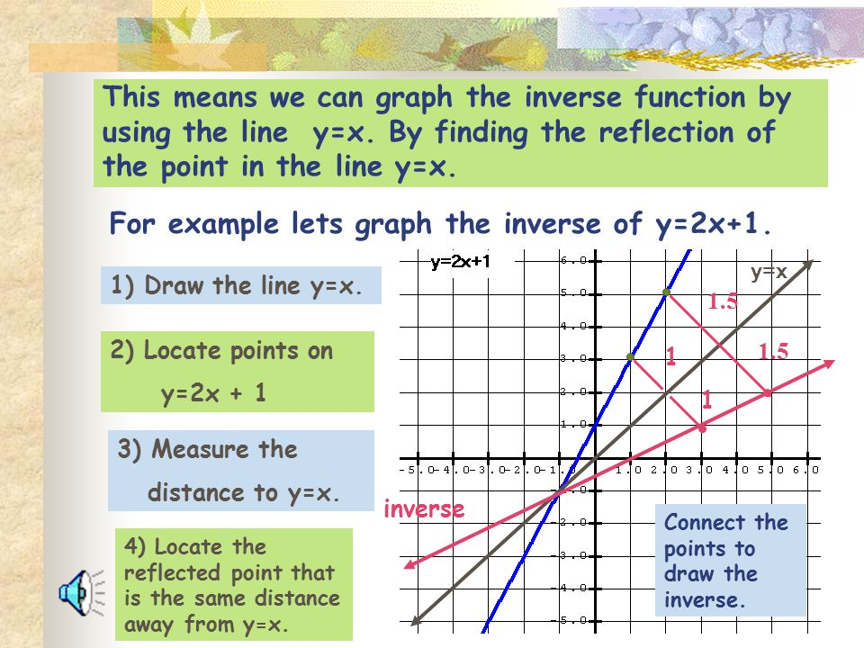 For example lets graph the inverse of y=2x+1.