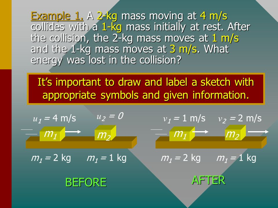 Example 1. A 2-kg mass moving at 4 m/s collides with a 1-kg mass initially at rest. After the collision, the 2-kg mass moves at 1 m/s and the 1-kg mass moves at 3 m/s. What energy was lost in the collision