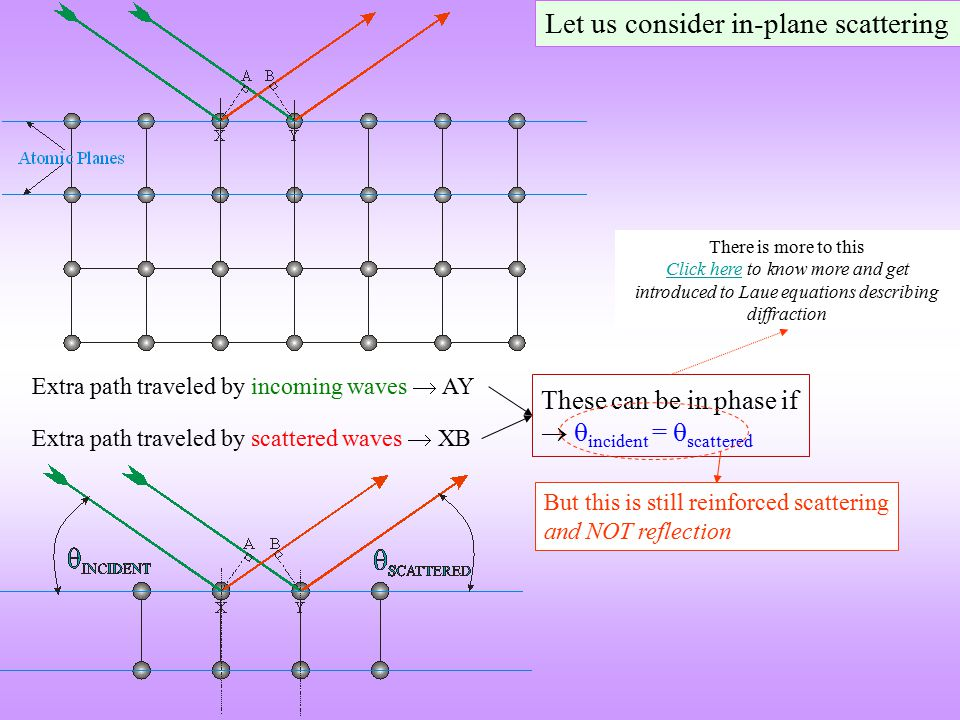 Let us consider in-plane scattering