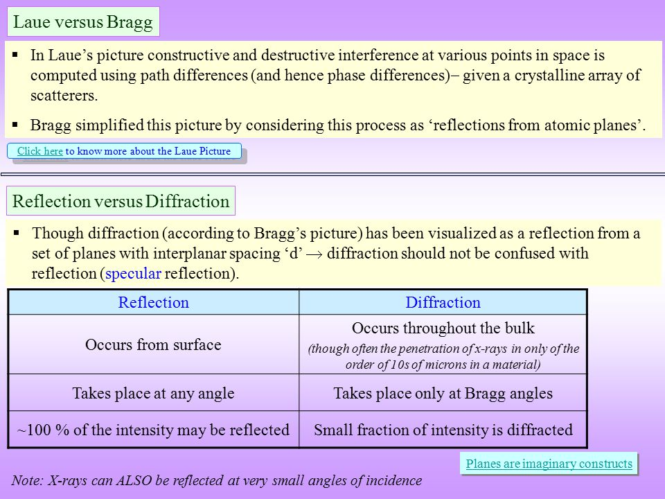 Reflection versus Diffraction