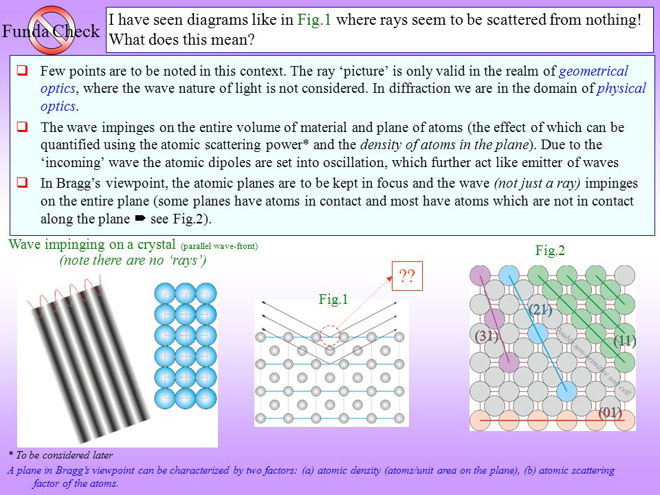 Funda Check I have seen diagrams like in Fig.1 where rays seem to be scattered from nothing! What does this mean