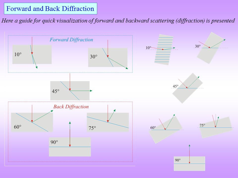 Forward and Back Diffraction