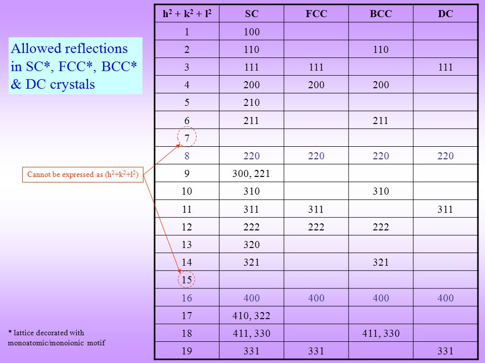 Allowed reflections in SC*, FCC*, BCC* & DC crystals