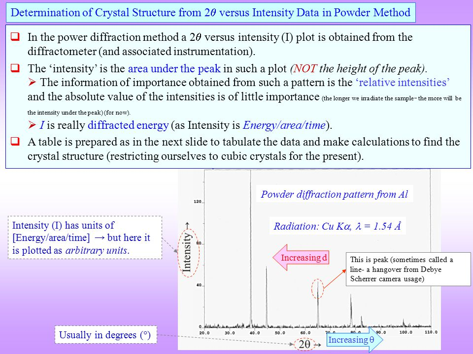 Determination of Crystal Structure from 2 versus Intensity Data in Powder Method