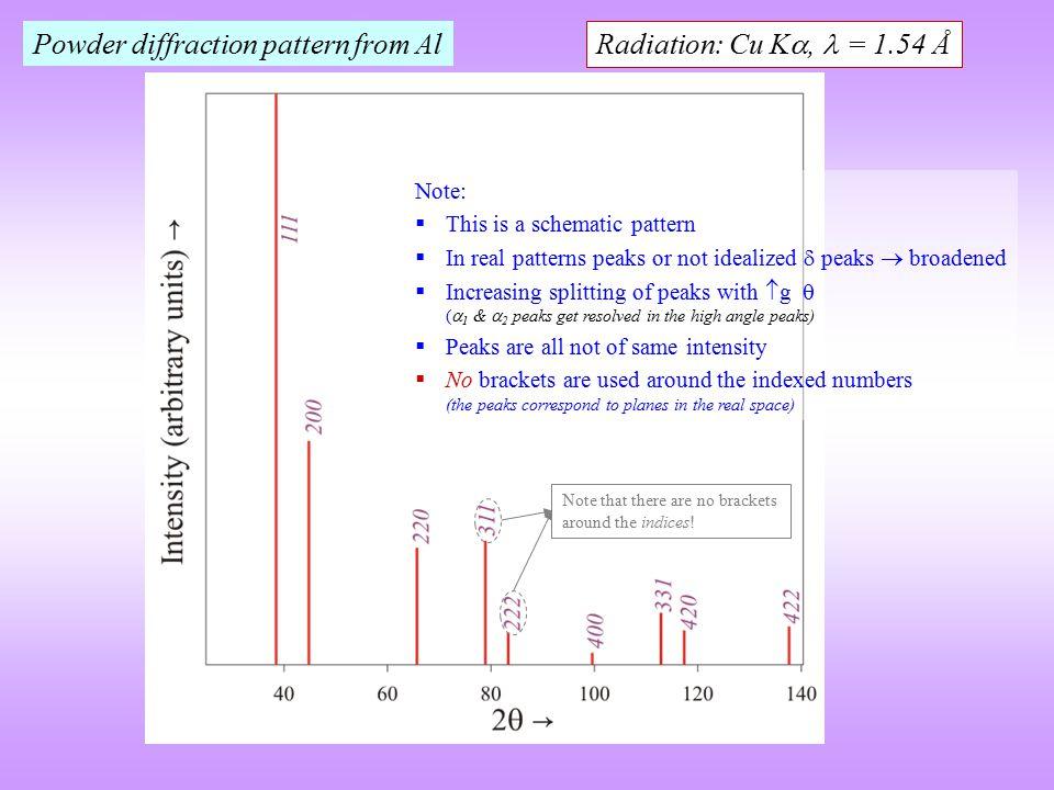 Powder diffraction pattern from Al Radiation: Cu K,  = 1.54 Å
