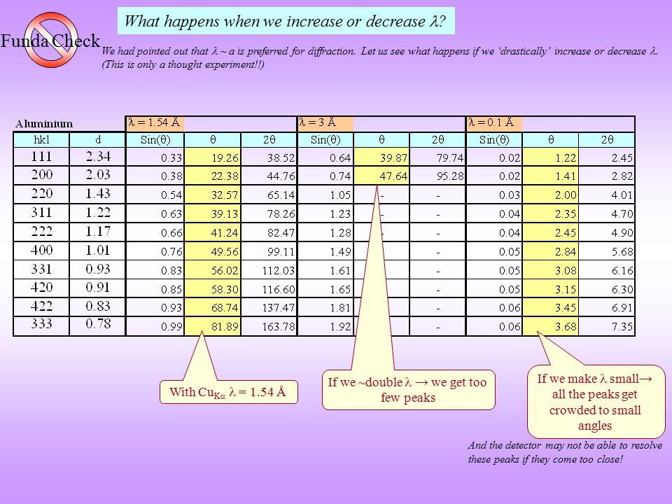 Funda Check What happens when we increase or decrease 