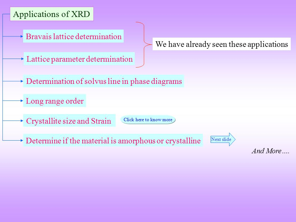 Applications of XRD Bravais lattice determination