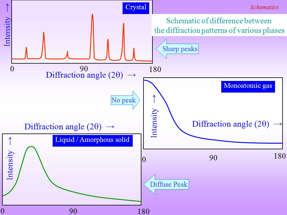 Diffraction angle (2) →