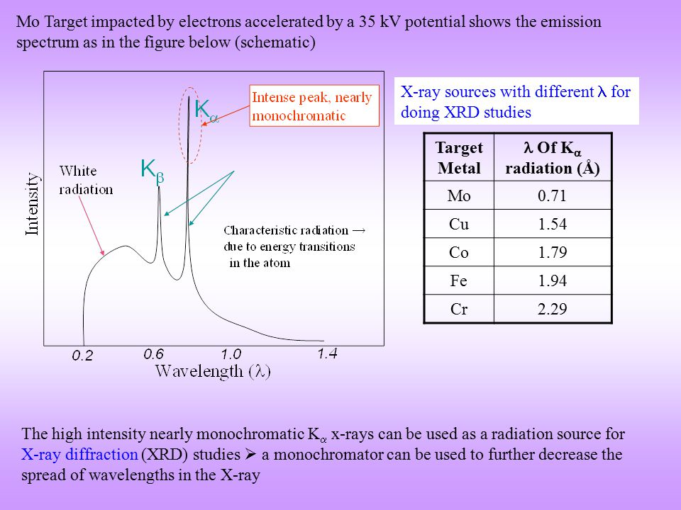 Mo Target impacted by electrons accelerated by a 35 kV potential shows the emission spectrum as in the figure below (schematic)