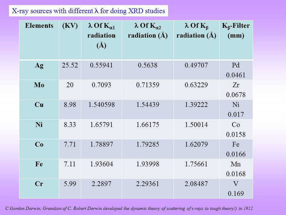 X-ray sources with different  for doing XRD studies Elements (KV)