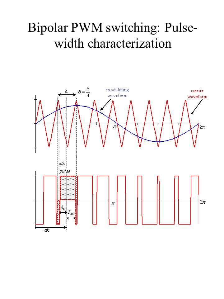 Bipolar PWM switching: Pulse-width characterization