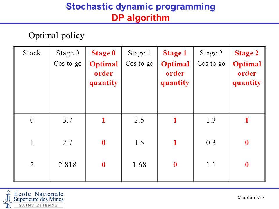 Stochastic dynamic programming DP algorithm