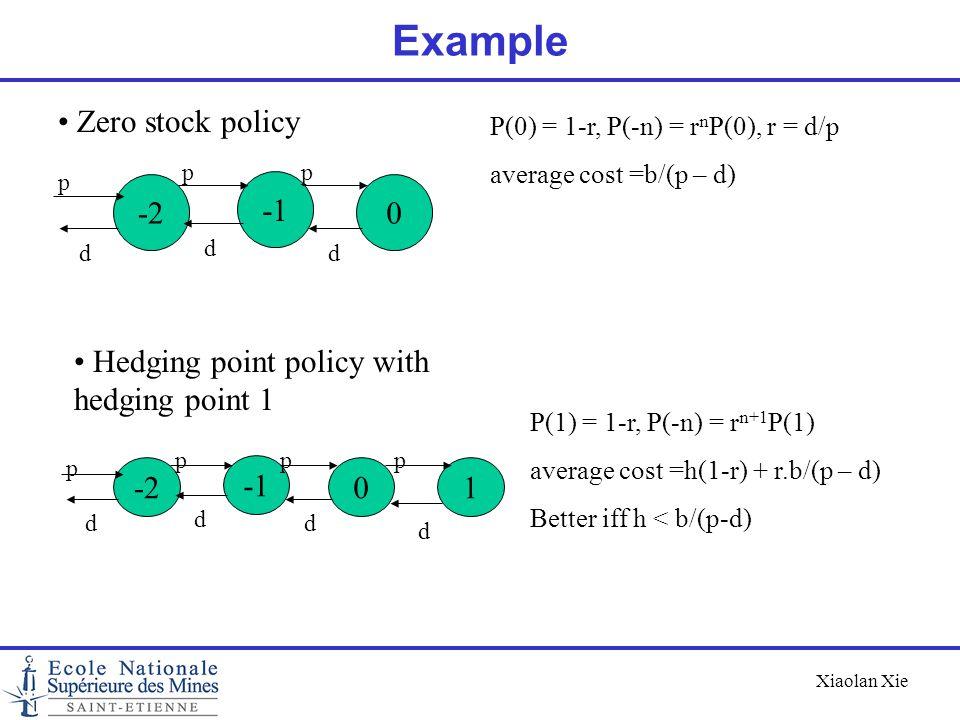 Example Zero stock policy -2 -1