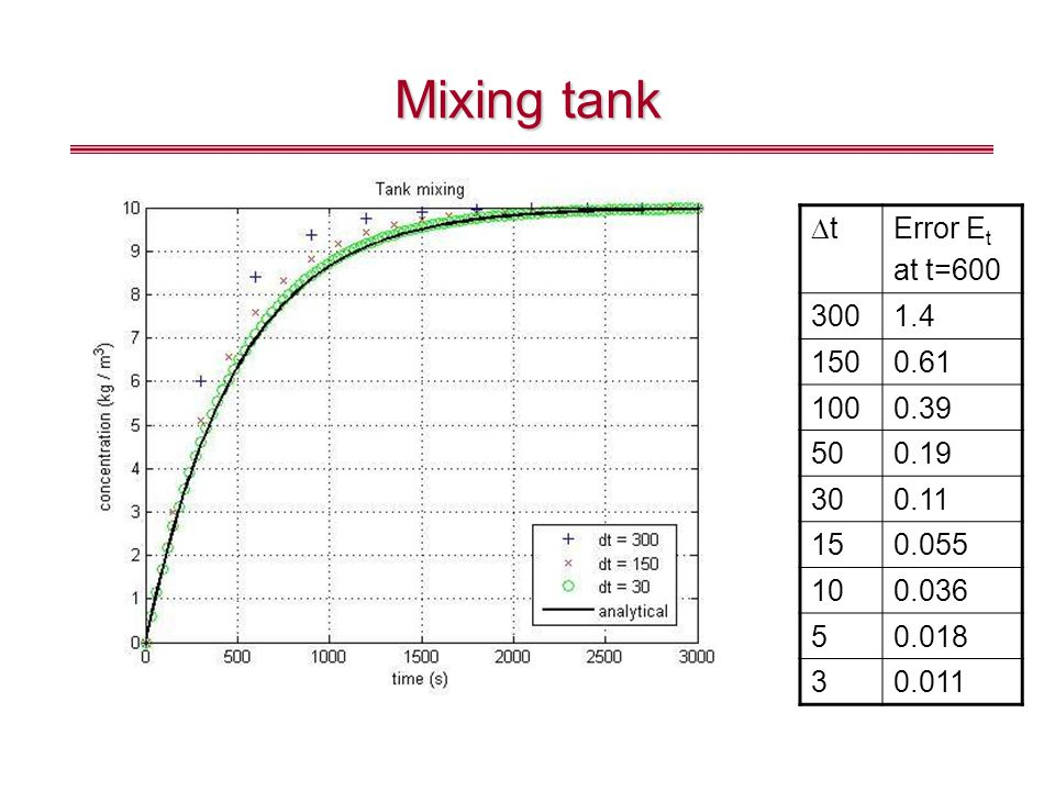 Mixing tank Dt Error Et at t=600 300 1.4 150 0.61 100 0.39 50 0.19 30