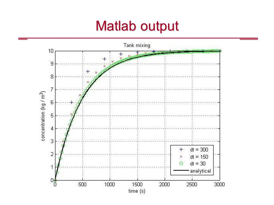 Matlab output