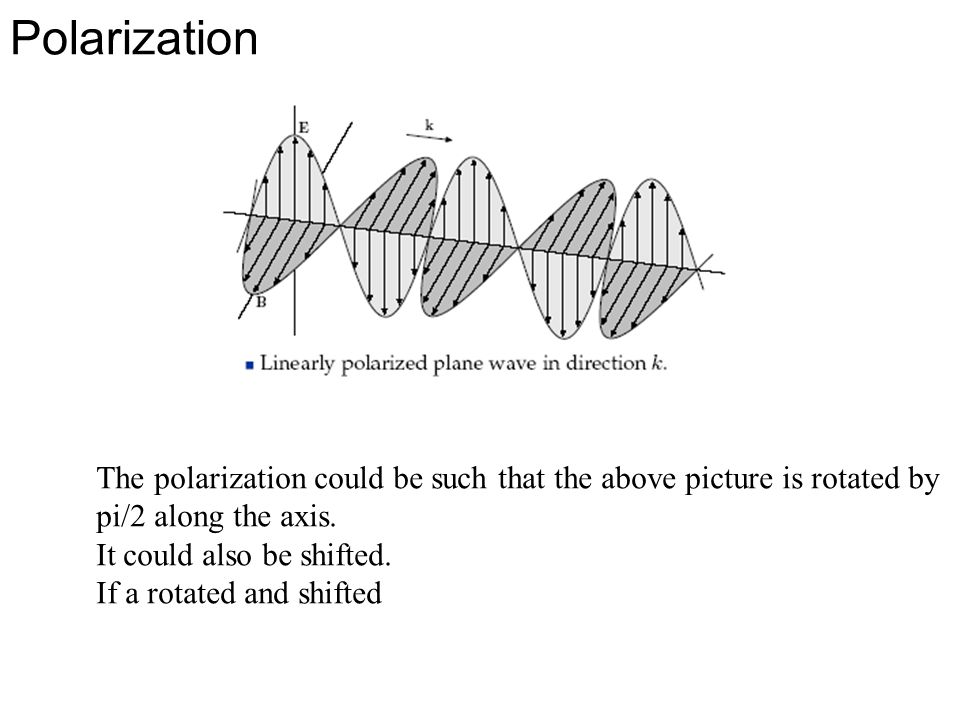 Polarization The polarization could be such that the above picture is rotated by pi/2 along the axis.