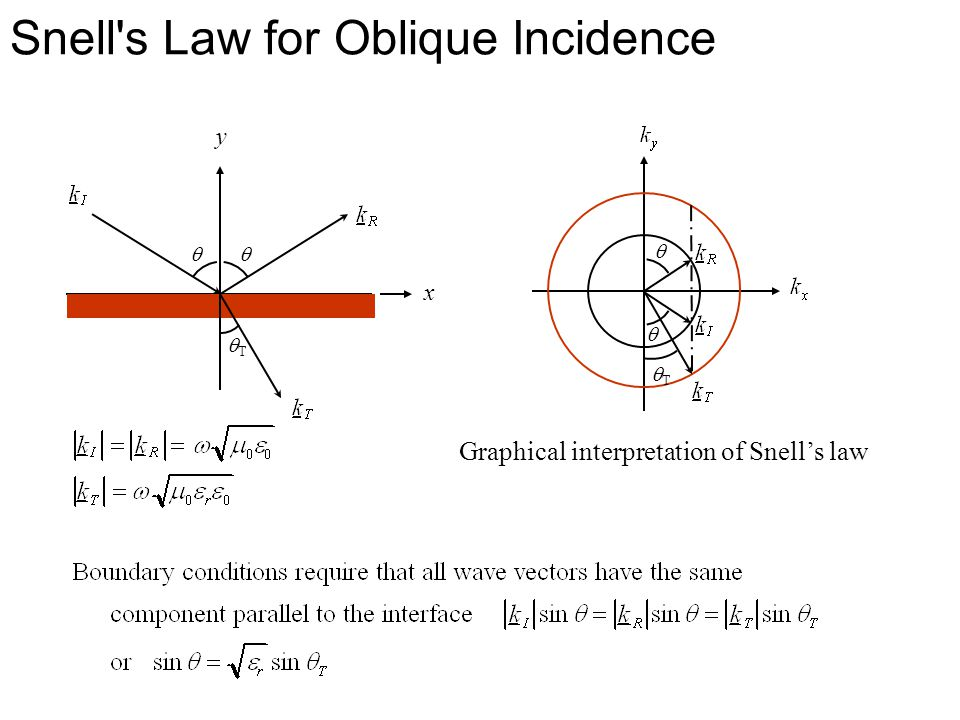 Snell s Law for Oblique Incidence