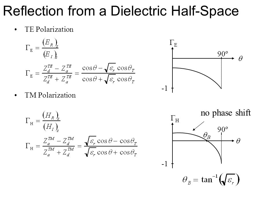 Reflection from a Dielectric Half-Space