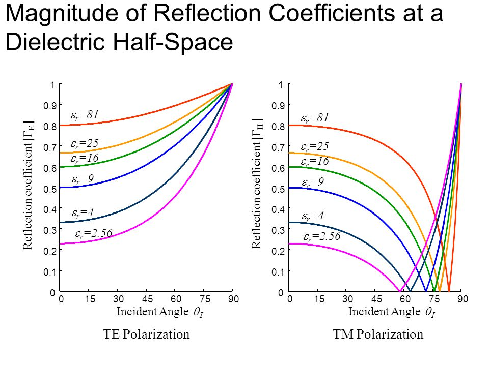 Magnitude of Reflection Coefficients at a Dielectric Half-Space