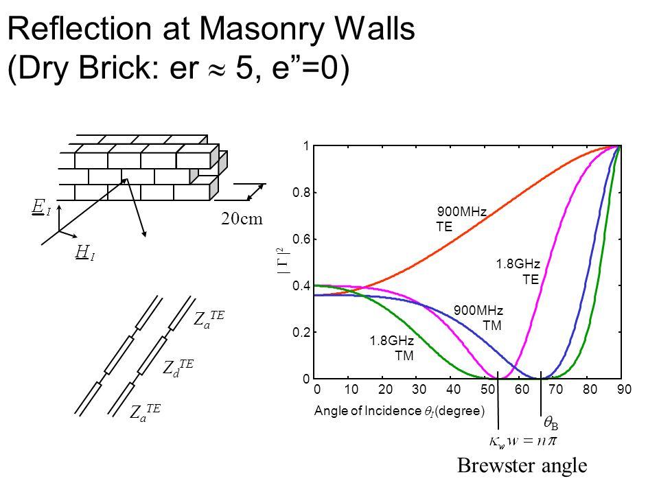Reflection at Masonry Walls (Dry Brick: er  5, e =0)