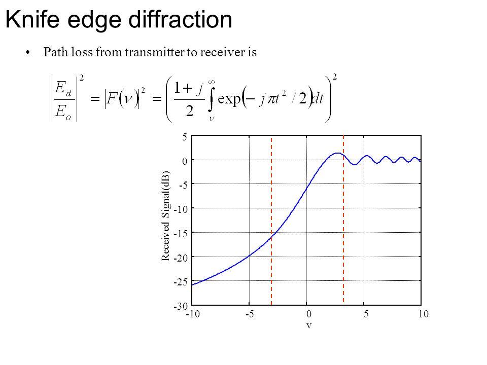 Knife edge diffraction