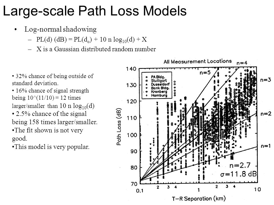 Large-scale Path Loss Models