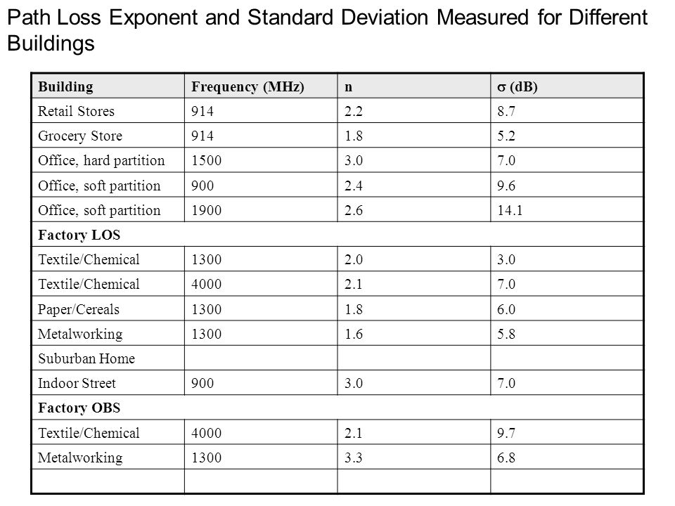 Path Loss Exponent and Standard Deviation Measured for Different Buildings