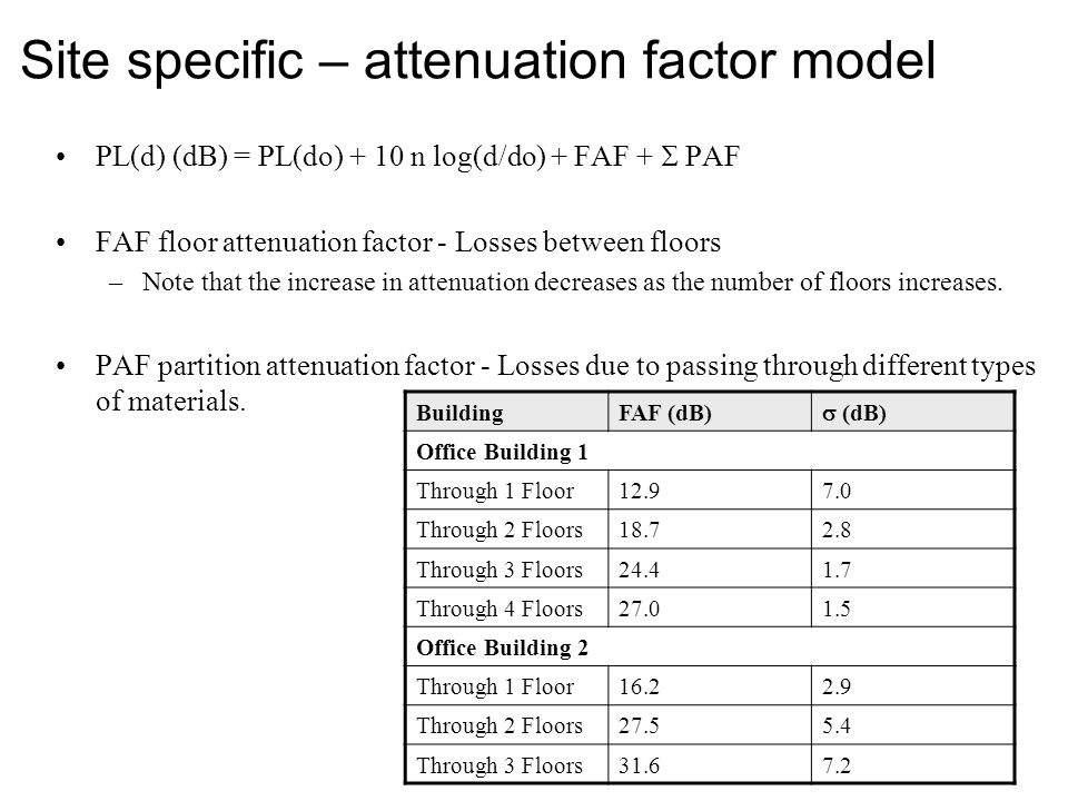Site specific – attenuation factor model
