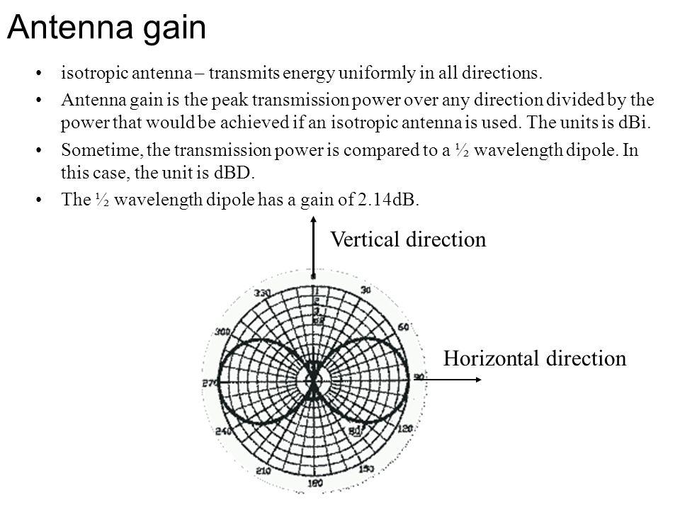 Antenna gain Vertical direction Horizontal direction