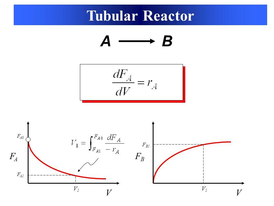 Tubular Reactor A B FA0 FB1 FA FB FA1 V1 V1 V V