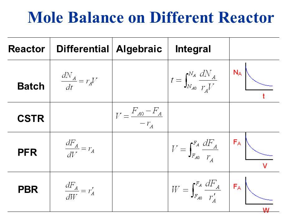 Mole Balance on Different Reactor